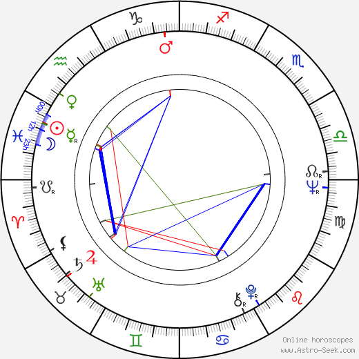Evgeniy Zharikov astro natal birth chart, Evgeniy Zharikov horoscope, astrology