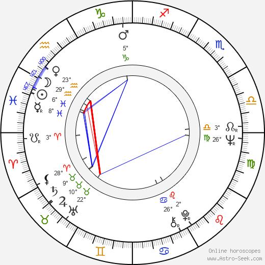 Feliks Falk birth chart, biography, wikipedia 2019, 2020