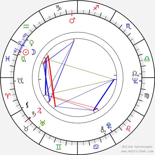 Feliks Falk astro natal birth chart, Feliks Falk horoscope, astrology
