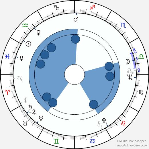 Florinda Bolkan wikipedia, horoscope, astrology, instagram