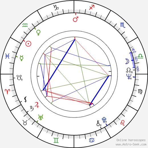 Florinda Bolkan astro natal birth chart, Florinda Bolkan horoscope, astrology
