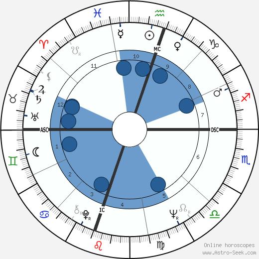 Gigi Perreau wikipedia, horoscope, astrology, instagram