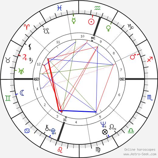 Жижи Перро Gigi Perreau день рождения гороскоп, Gigi Perreau Натальная карта онлайн