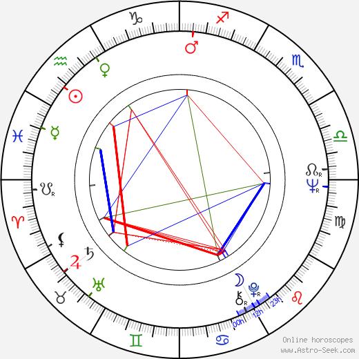 Heidi Stroh birth chart, Heidi Stroh astro natal horoscope, astrology