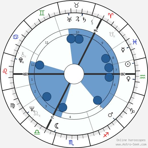 Ilkka Murto wikipedia, horoscope, astrology, instagram
