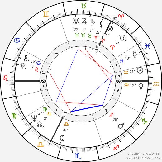 Ilkka Murto birth chart, biography, wikipedia 2019, 2020