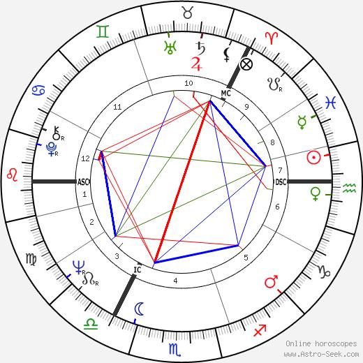 Ilkka Murto astro natal birth chart, Ilkka Murto horoscope, astrology