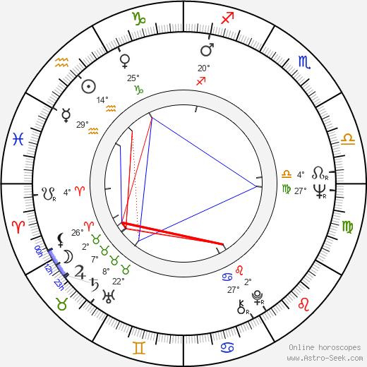 Ireneusz Czesny birth chart, biography, wikipedia 2020, 2021
