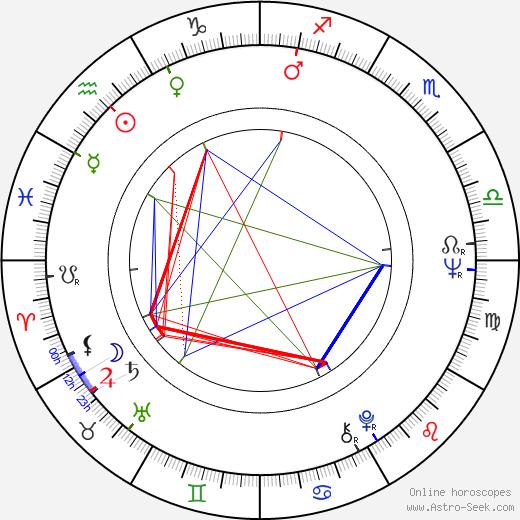 Ireneusz Czesny birth chart, Ireneusz Czesny astro natal horoscope, astrology
