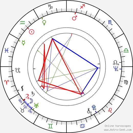 Jana Šandová astro natal birth chart, Jana Šandová horoscope, astrology