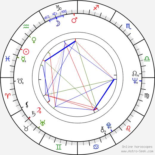 Jiří Just astro natal birth chart, Jiří Just horoscope, astrology