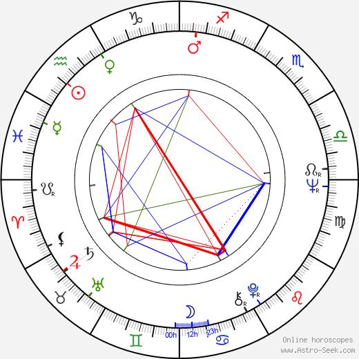 Jozef Longauer день рождения гороскоп, Jozef Longauer Натальная карта онлайн