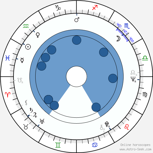 Julia McKenzie wikipedia, horoscope, astrology, instagram