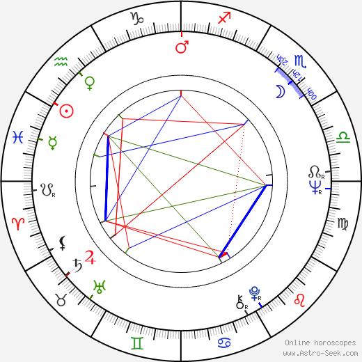 Julia McKenzie astro natal birth chart, Julia McKenzie horoscope, astrology