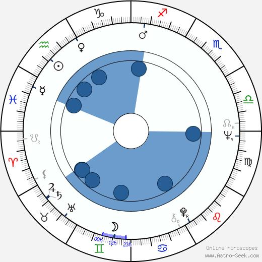 Kaarina Suonio wikipedia, horoscope, astrology, instagram