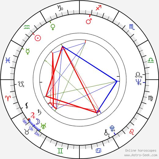 Kaarlo Kangasniemi birth chart, Kaarlo Kangasniemi astro natal horoscope, astrology