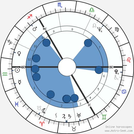Karl Dall wikipedia, horoscope, astrology, instagram