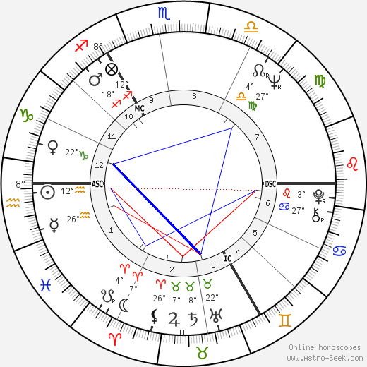 Karl Dall birth chart, biography, wikipedia 2019, 2020