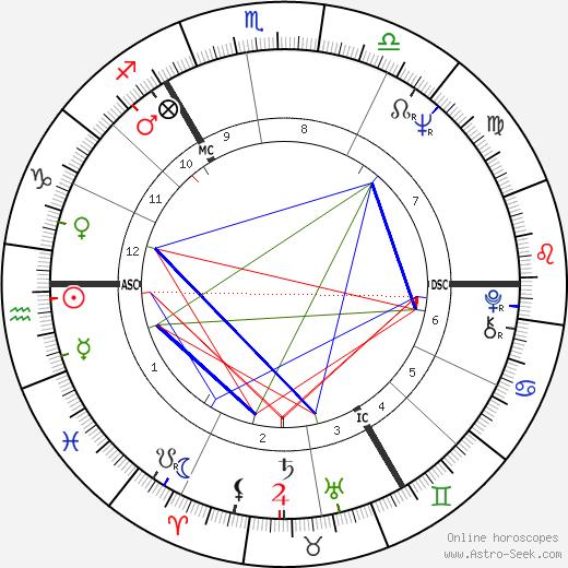 Karl Dall birth chart, Karl Dall astro natal horoscope, astrology