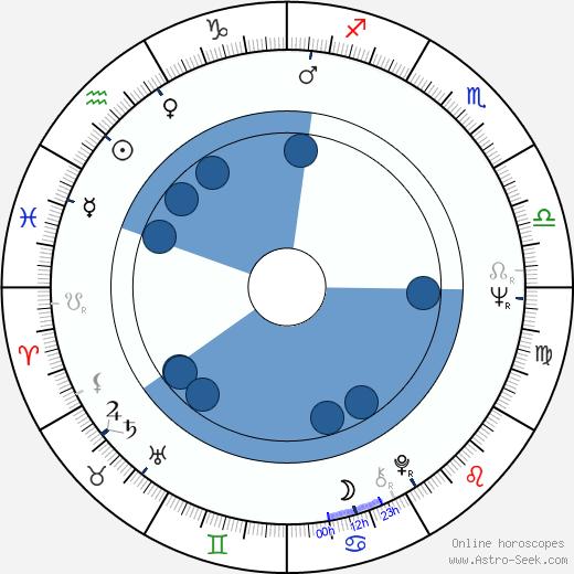 Kazimierz Kaczor wikipedia, horoscope, astrology, instagram