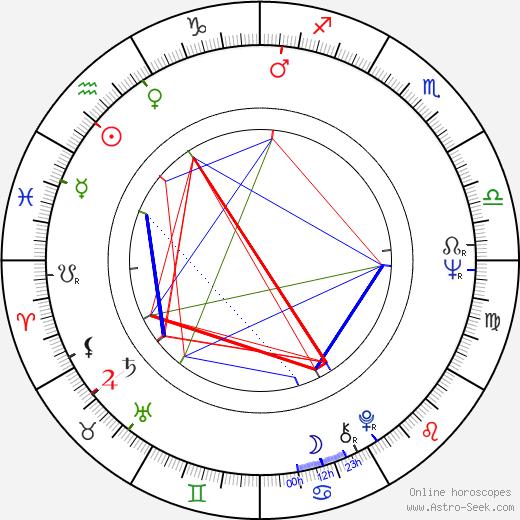 Kazimierz Kaczor birth chart, Kazimierz Kaczor astro natal horoscope, astrology