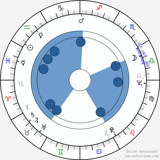Kim Jong-il wikipedia, horoscope, astrology, instagram