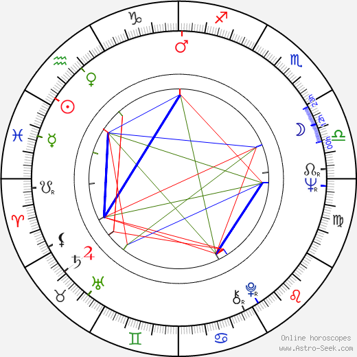 Kim Jong-il astro natal birth chart, Kim Jong-il horoscope, astrology
