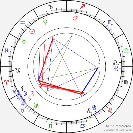 Ľuba Velecká день рождения гороскоп, Ľuba Velecká Натальная карта онлайн