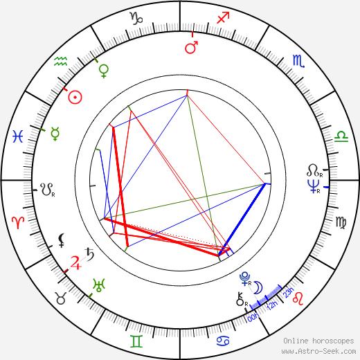 Марк Норман Marc Norman день рождения гороскоп, Marc Norman Натальная карта онлайн