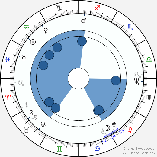 Michael Apted wikipedia, horoscope, astrology, instagram