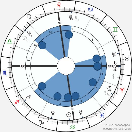 Neil Z. Marbell wikipedia, horoscope, astrology, instagram