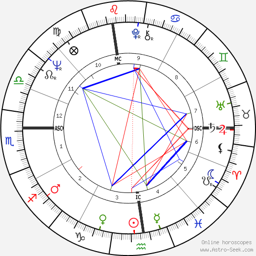 Neil Z. Marbell tema natale, oroscopo, Neil Z. Marbell oroscopi gratuiti, astrologia