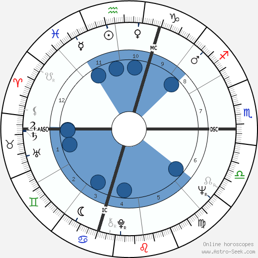 Nick Nolte wikipedia, horoscope, astrology, instagram