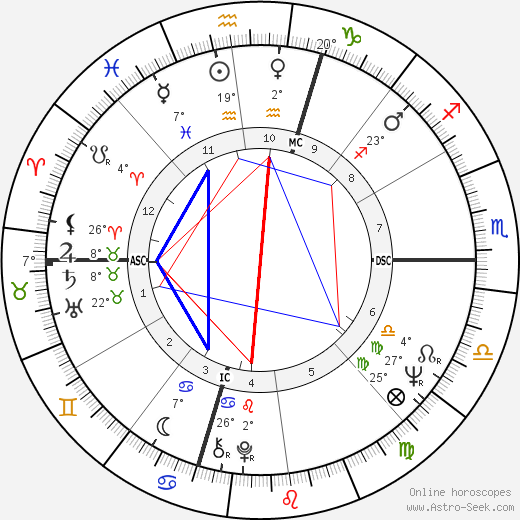 Nick Nolte birth chart, biography, wikipedia 2017, 2018