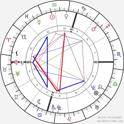 Nick Nolte astro natal birth chart, Nick Nolte horoscope, astrology