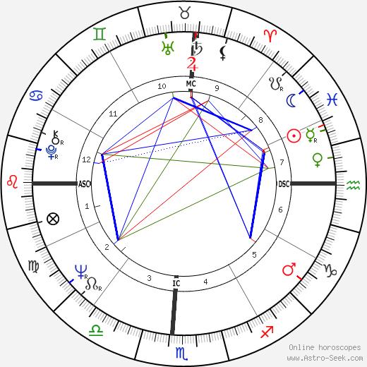 Paddy Ashdown birth chart, Paddy Ashdown astro natal horoscope, astrology