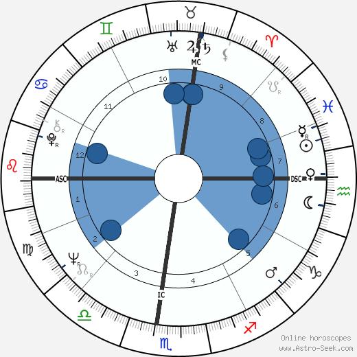 Patricia Sun wikipedia, horoscope, astrology, instagram