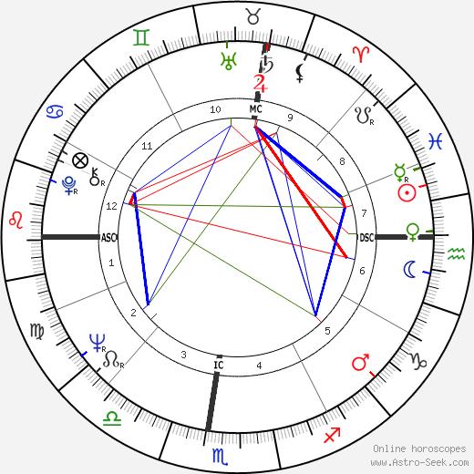 Patricia Sun tema natale, oroscopo, Patricia Sun oroscopi gratuiti, astrologia