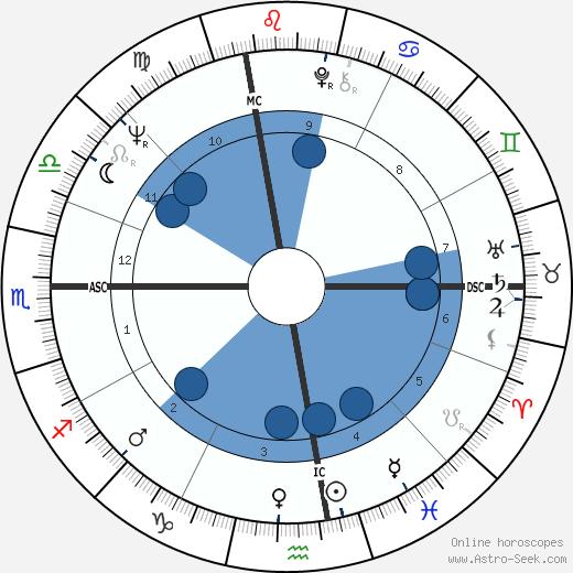 Paul Tsongas wikipedia, horoscope, astrology, instagram