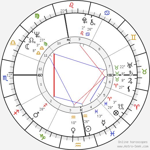 Paul Tsongas birth chart, biography, wikipedia 2018, 2019