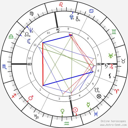 Paul Tsongas astro natal birth chart, Paul Tsongas horoscope, astrology