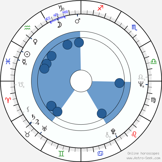 Rafael Inclán wikipedia, horoscope, astrology, instagram