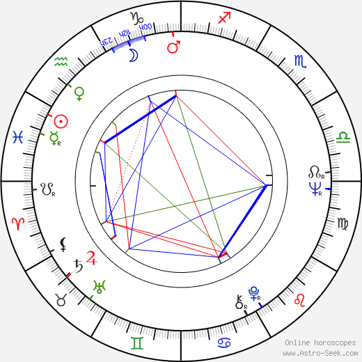 Rafael Inclán birth chart, Rafael Inclán astro natal horoscope, astrology
