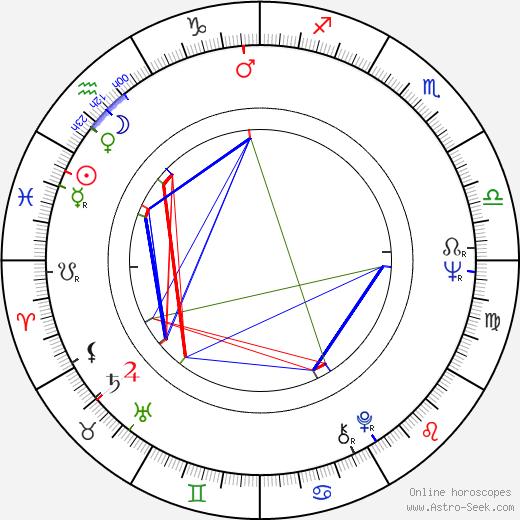 Raimo Hartzell birth chart, Raimo Hartzell astro natal horoscope, astrology