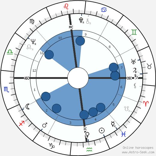 Richard R. Lavigne wikipedia, horoscope, astrology, instagram