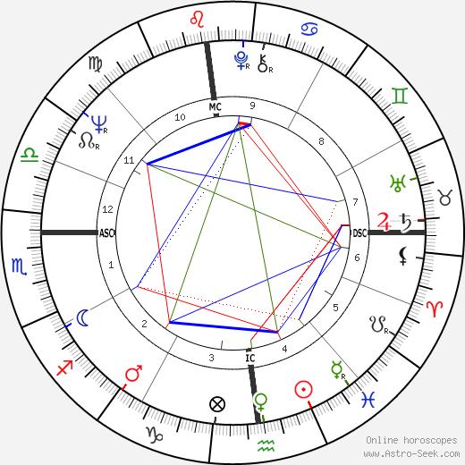 Richard R. Lavigne день рождения гороскоп, Richard R. Lavigne Натальная карта онлайн