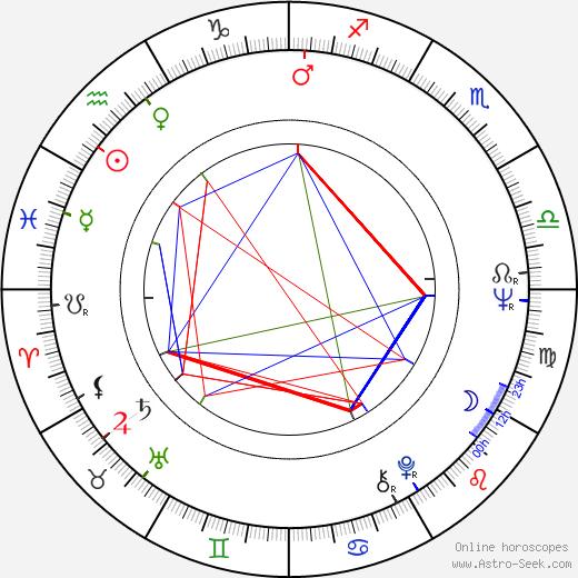 Ritva Vepsä astro natal birth chart, Ritva Vepsä horoscope, astrology
