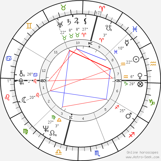 Sammy Ellis birth chart, biography, wikipedia 2018, 2019