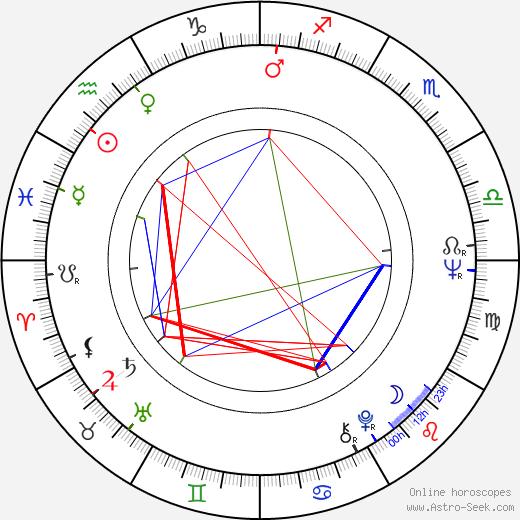 Sonny Landham birth chart, Sonny Landham astro natal horoscope, astrology