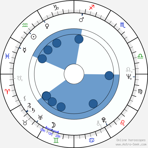 Stefano Zappalá wikipedia, horoscope, astrology, instagram